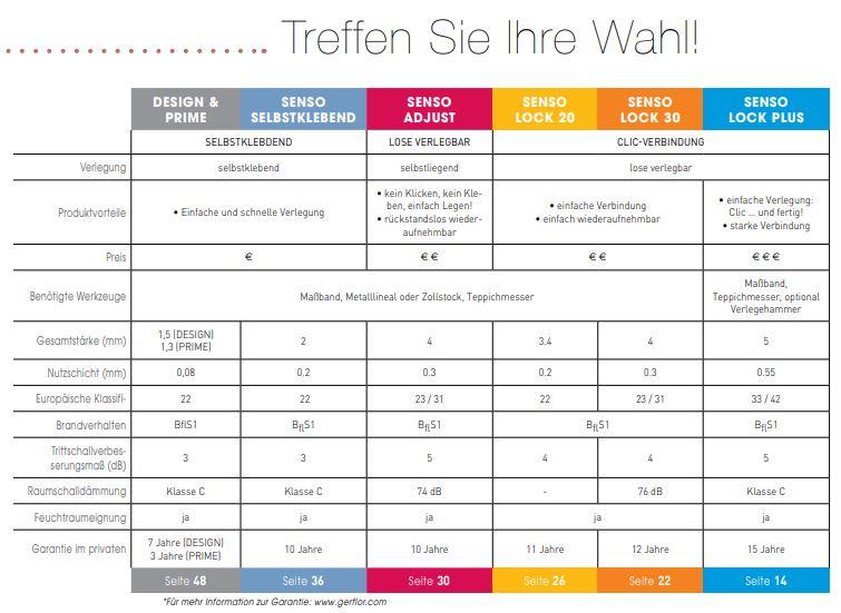 Gerflor Senso Designbelag Kollektionen Vergleich Eigenschaften